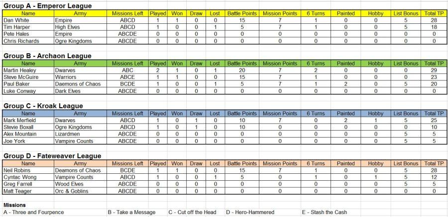 League table 16.08.16