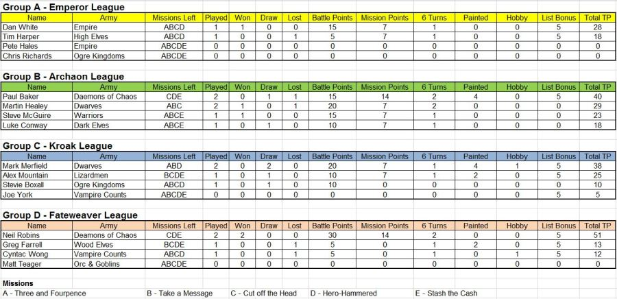 League table 04.09.16
