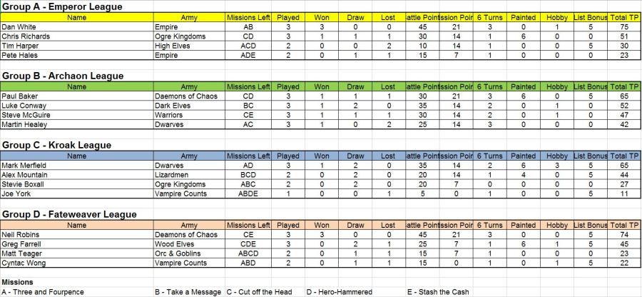 league-table-19-10-16