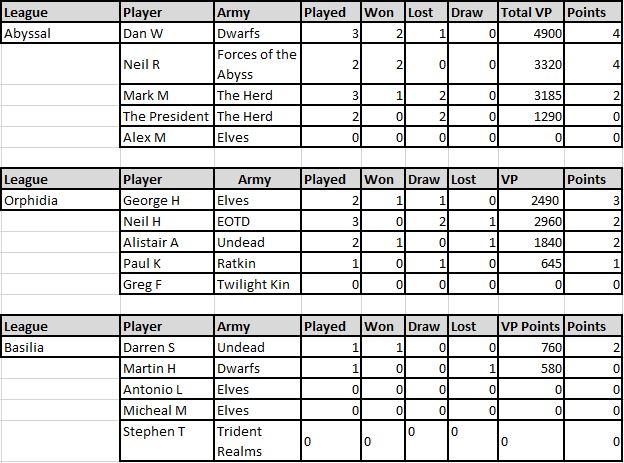 League update 9-5-17