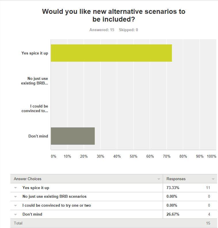 Q.5. Do you want new Scenarios