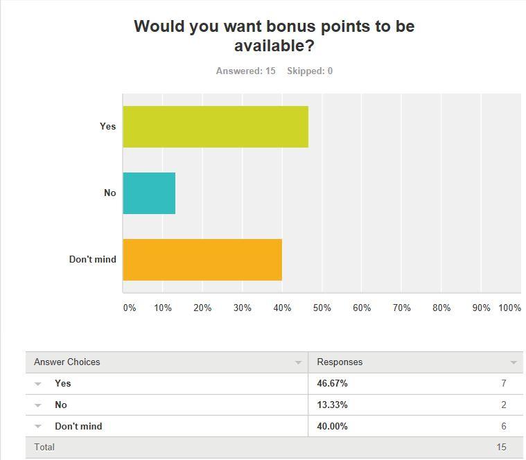Q.8. Do you want bonus points available